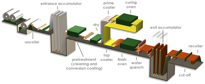 illustration of coil coating process